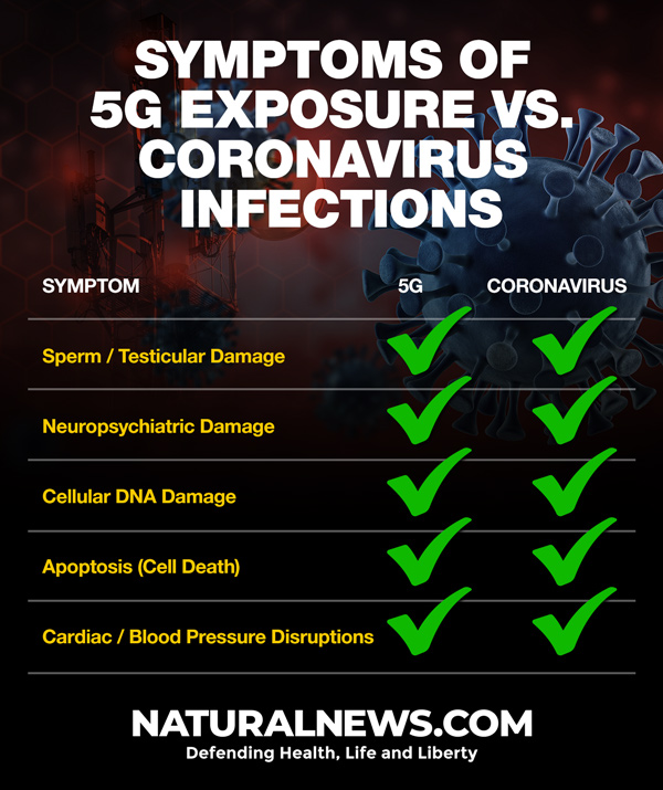 https://www.naturalnews.com/images/5G-vs-Coronavirus-600.jpg