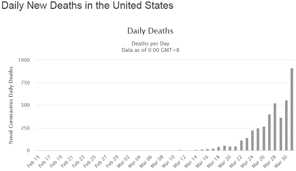 https://www.naturalnews.com/wp-content/uploads/2020/04/coronavirus-daily-deaths-usa-2020-04-01.png